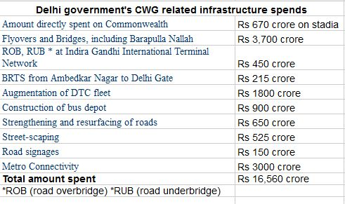 Delhi government's expenditure on CWG.