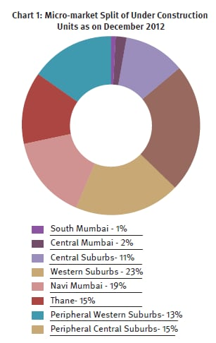 An estimated 62% of the total units under construction are now concentrated in Thane, Navi Mumbai andthe Peripheral Central and Western Suburbs compared to 57% in 2011. Source:Knight Frank