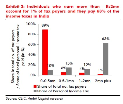 Government were to impose a 33% income tax rate vs the current 30% on tax payers with personal incomes of more than Rs2mn then this would likely translate into a 17% YoY increase in total personal income tax collections. Data: Ambit Capital