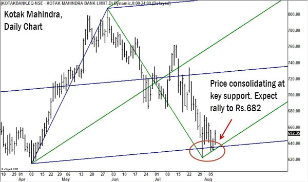 Long positions may be considered with a stop-loss at Rs 620 and initial target of Rs 682. The uptrend would gain momentum on breakout past Rs 682 and the stock could then test the major resistance at Rs 705.