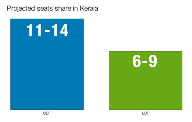 Kerala-seat-share