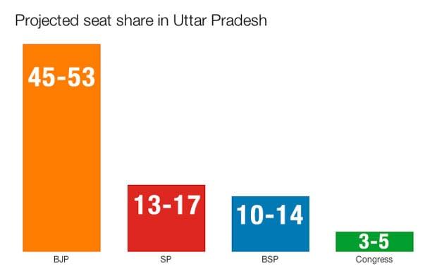 Uttar-Pradesh-seat-share