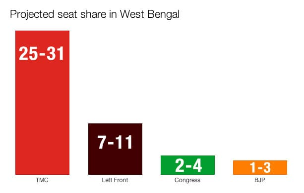 West-Bengal-seat-share