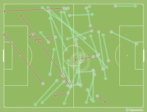 Gerrard's passing map.
