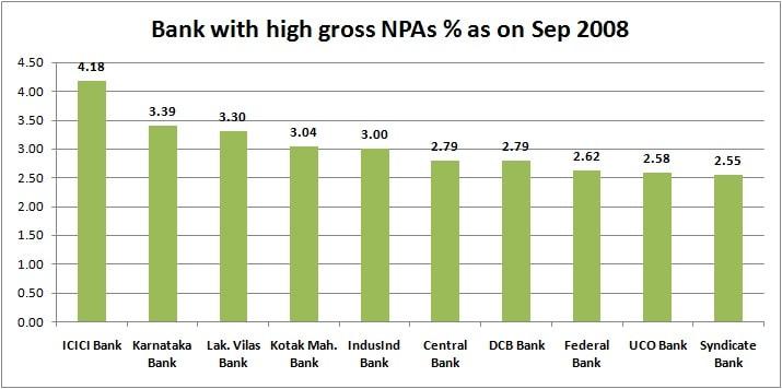 BANK GNPA sep 2008 bar charts