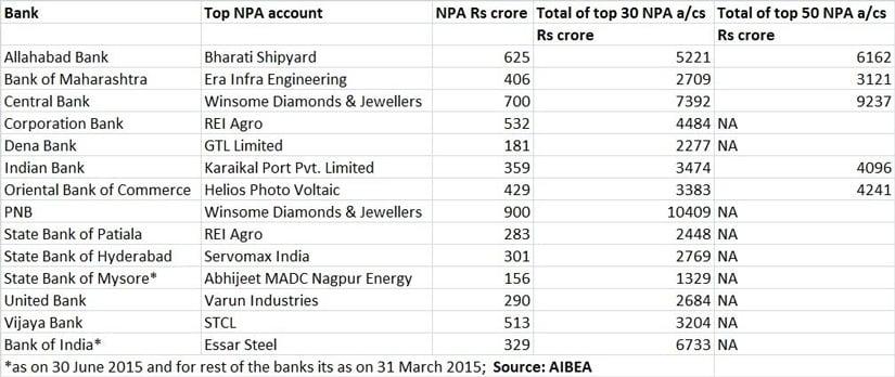 NPA table - Feb 19, 2015