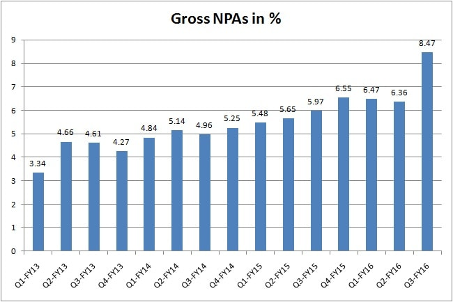 PNB gross npa