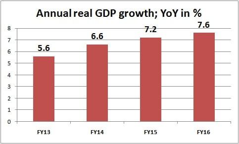 annual GDP