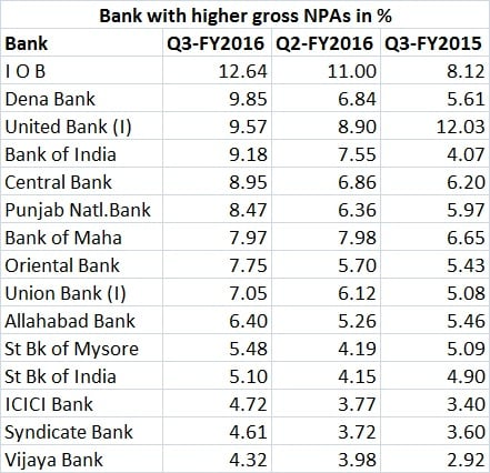 bank gnpa table - Feb 11, 2016