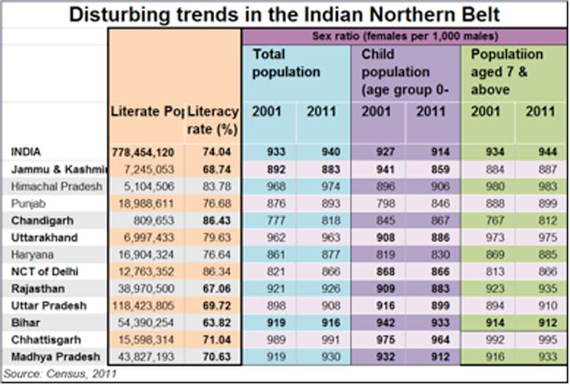 North-India-demographics LISTICLE
