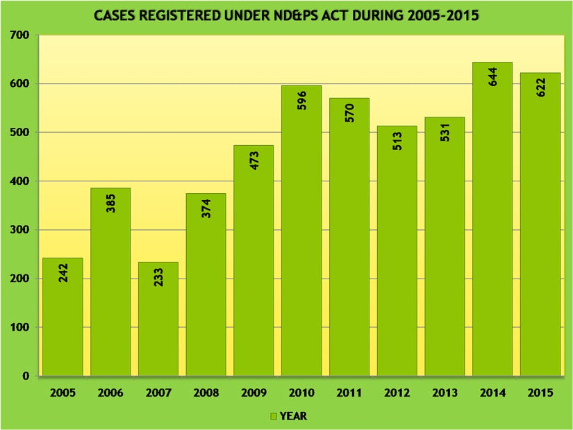 Total number of cases registered under the NDPS act 2005-15 (HP)