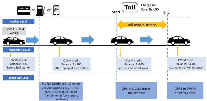 Figure 2 Automated Toll Collection (After OVSM system implementation)