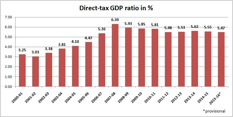 direc tax gdp ratio apr 28 2016