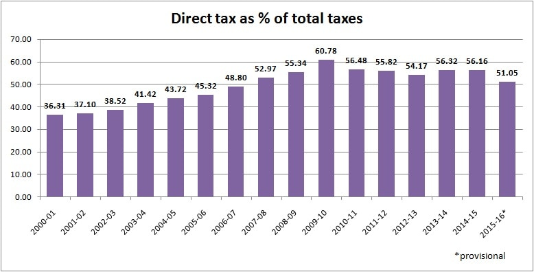 direct tax contribution apr 28 2016