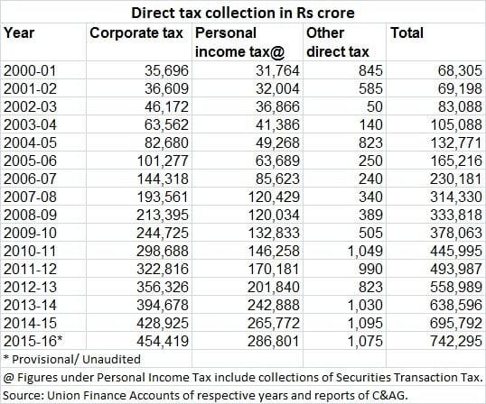 direct tax data - apr 28 2016