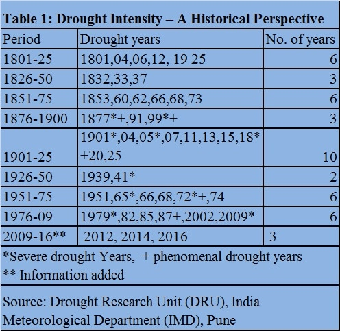drought table 1