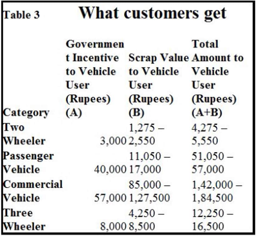 Scrap old vehicles policy: How govt can save up to Rs 23,965 cr ...