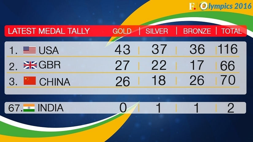 Medal Tally - Day 15