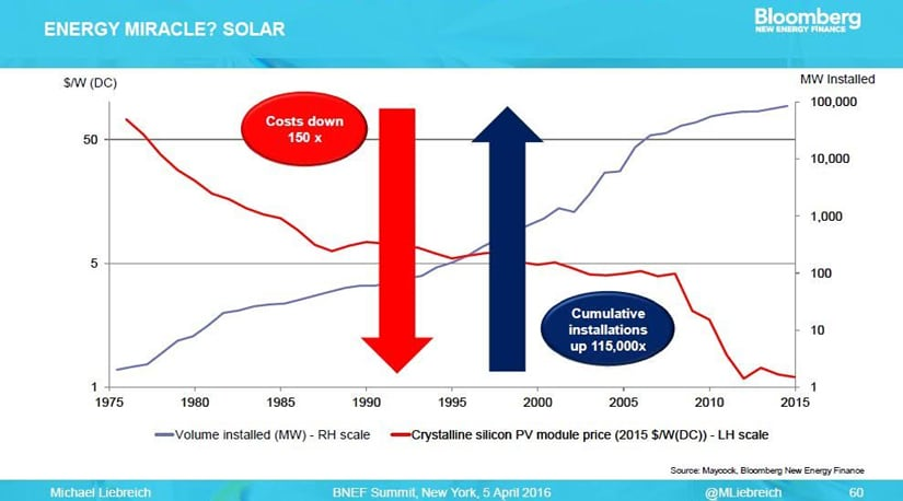 Solar-cost-capacity1