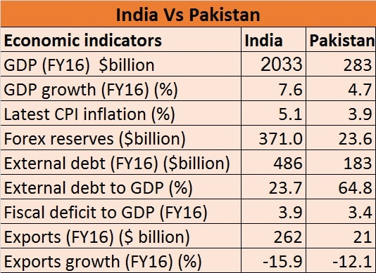 India vs Paksitan eco indicators