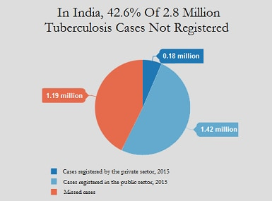 Source: World Health Organization, Revised National Tuberculosis Programme. Pic courtesy: Indiaspend