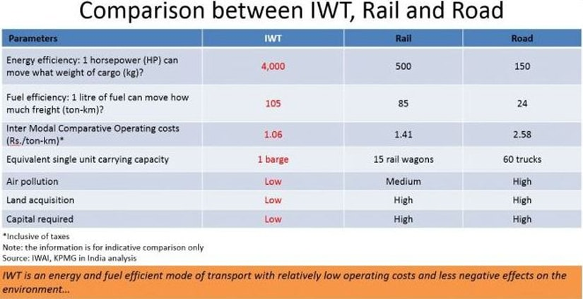 5_waterways-comparative-costs
