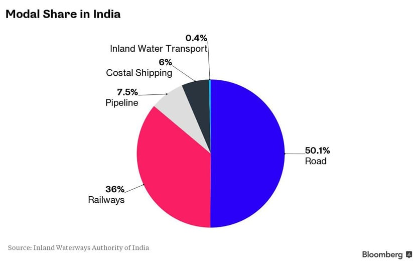 6_modal-share-in-India