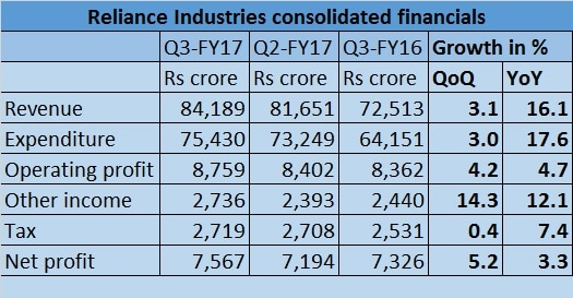 RIL Q3 financials table - Jan 16, 2017