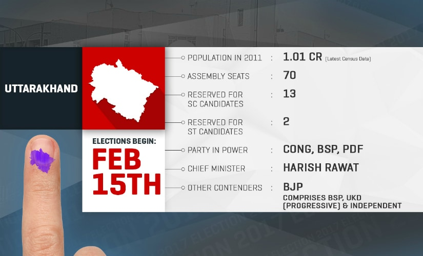 Uttarakhand Elections promise to be a fight between BJP and Congress.