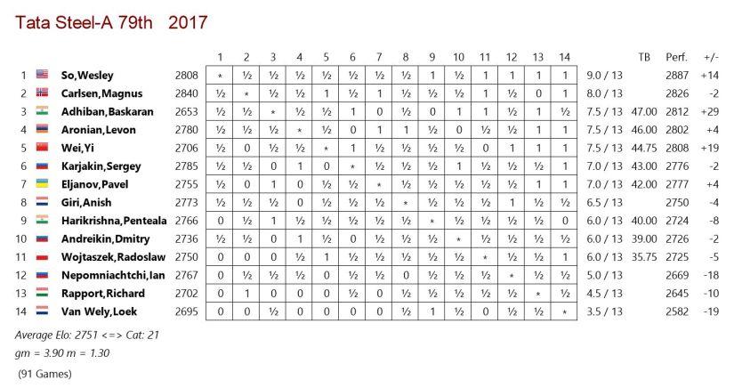 final standings Tata Steel