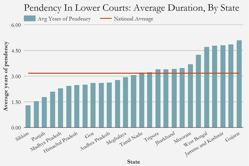Source: National Judicial Data Grid