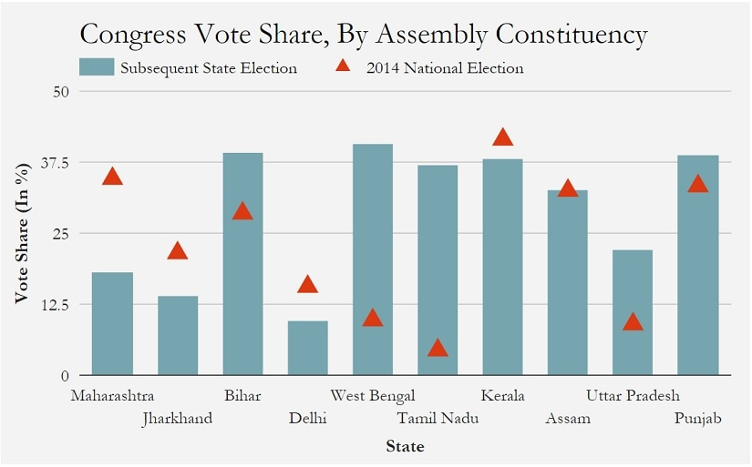 Congress vote share, by Assembly constituency. Source: IndiaSpend analysis of Election Commission of India data
