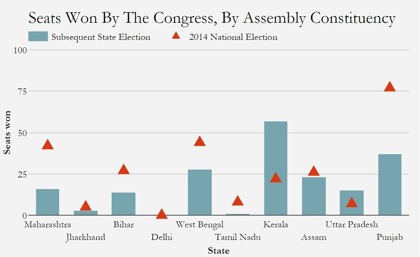 Seats won by Congress, by Assembly constituency. Source: IndiaSpend analysis of Election Commission of India data