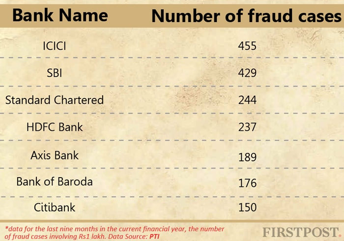 Bank-frauds