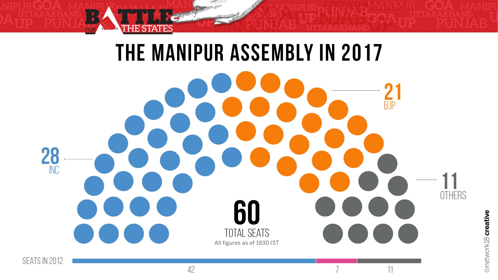 Party Seating 2017 Manipur