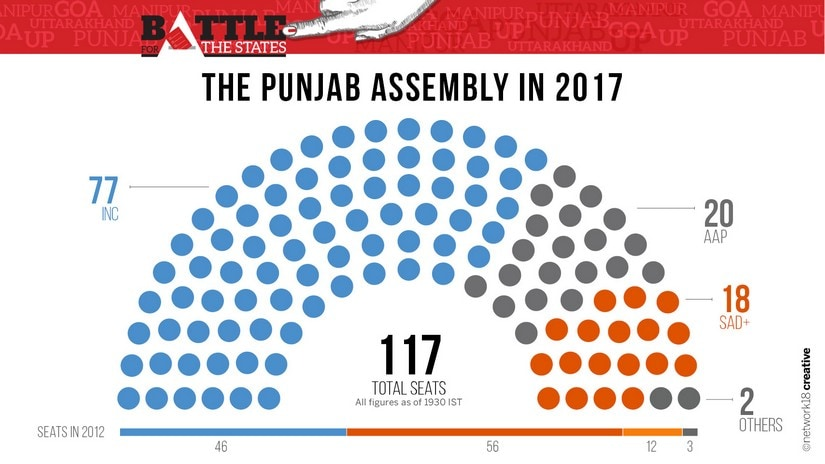 Seat sharing in Punjab Assembly Election 2017. Image courtesy: Network18