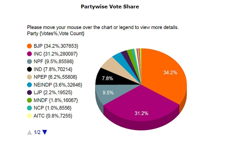 Partywise Vote Share. Source: eciresults.nic