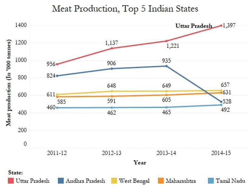 Source: Agricultural Statistics At A Glance 2015