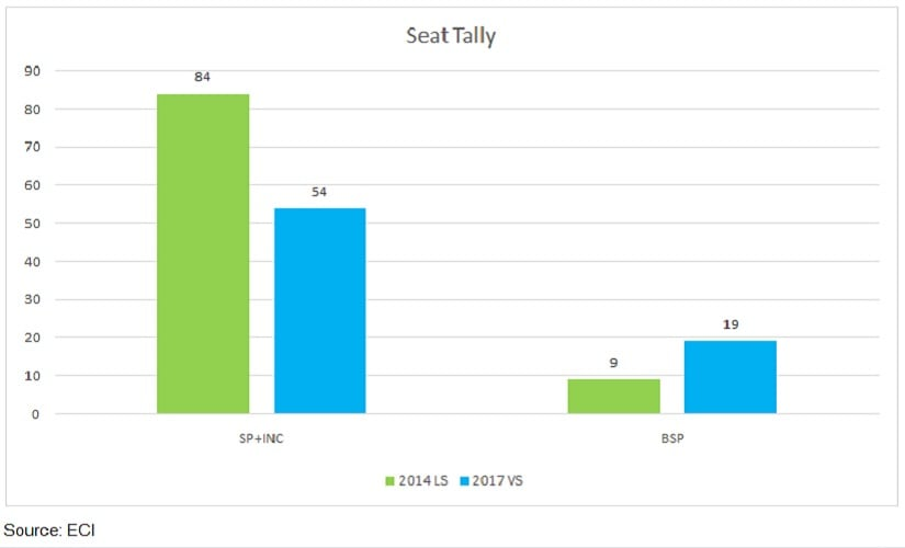 Akhilesh Yadav's SP's seat tally.