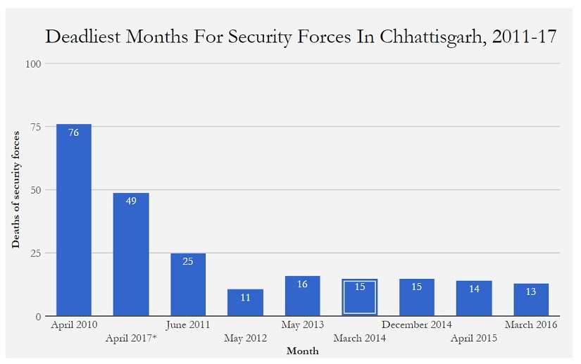 Graph based on data from South Asia Terrorism Portal. Image courtesy: Indiaspend
