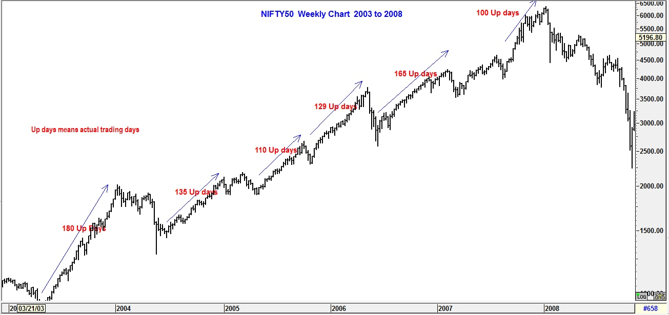 Nifty weekly Up days Chart A