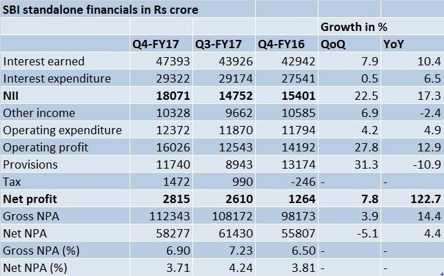 SBI Q4-FY financials - May 19, 2017
