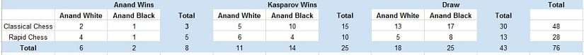 Anand vs Kasparov
