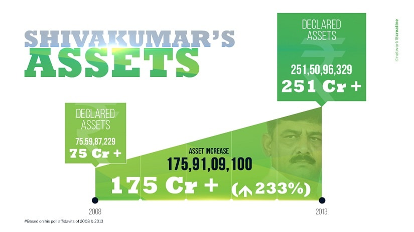 An infographic depicting the various assets of DK Shivakumar. Image courtesy: News18