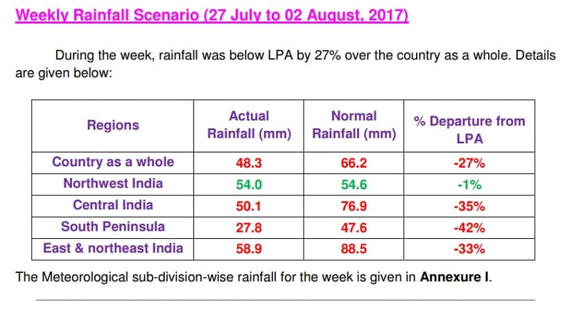 Weekly rainfall scenario (27 July to 2 August). Source: IMD
