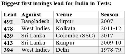 India lead
