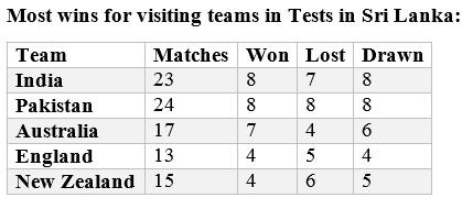 India wins in Sri Lanka