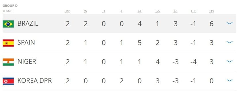 Group D standings after 2 round