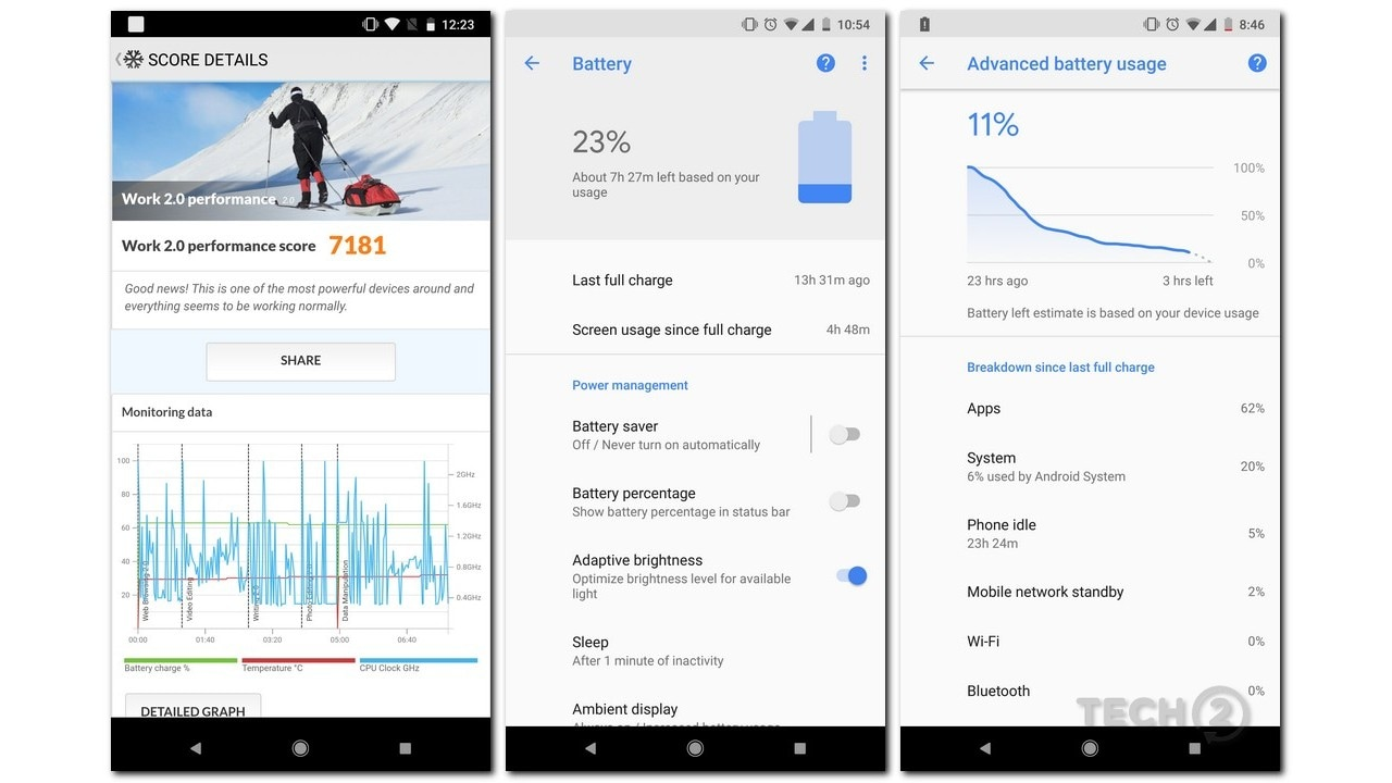 The Pixel 2 XL delivers great battery life for a phablet-sized smartphone, but not better than the Mi Max 2.