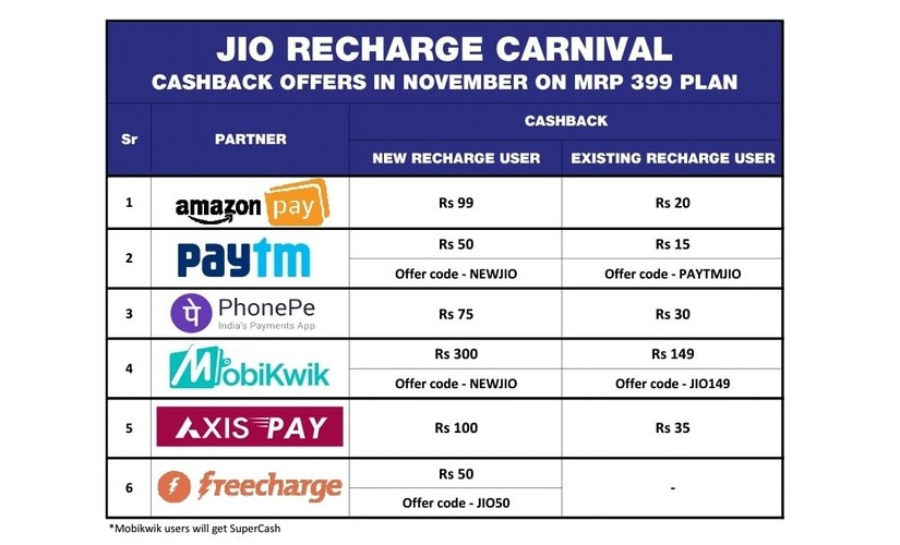 A breakdown of cashback offers available for recharges through Reliance Jio's partner digital wallets.
